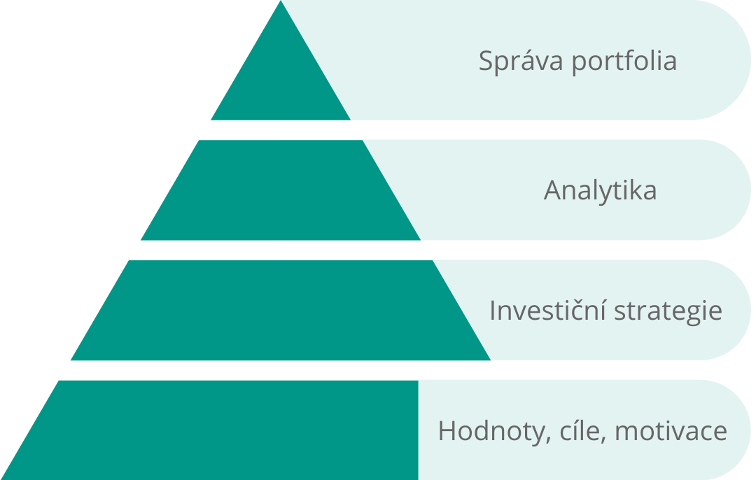 investiční proces